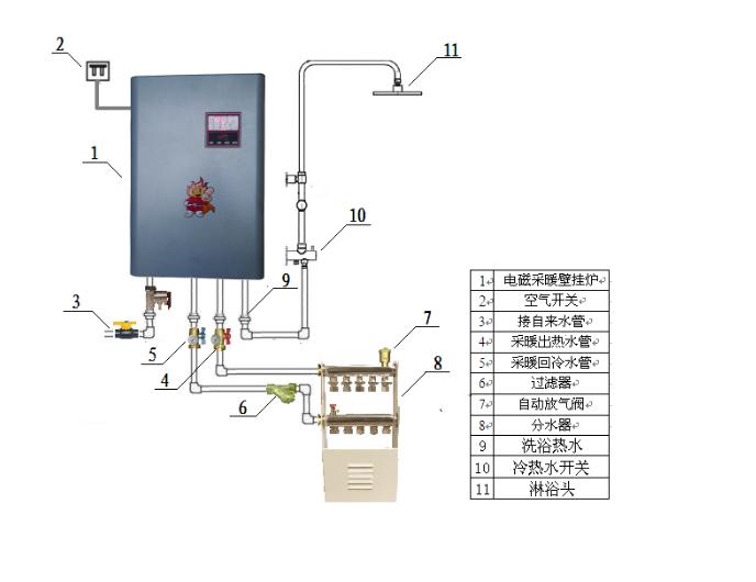 15mpa压力时关闭自来水阀门,首次加水必须将地暖,暖气片或(风机盘管)